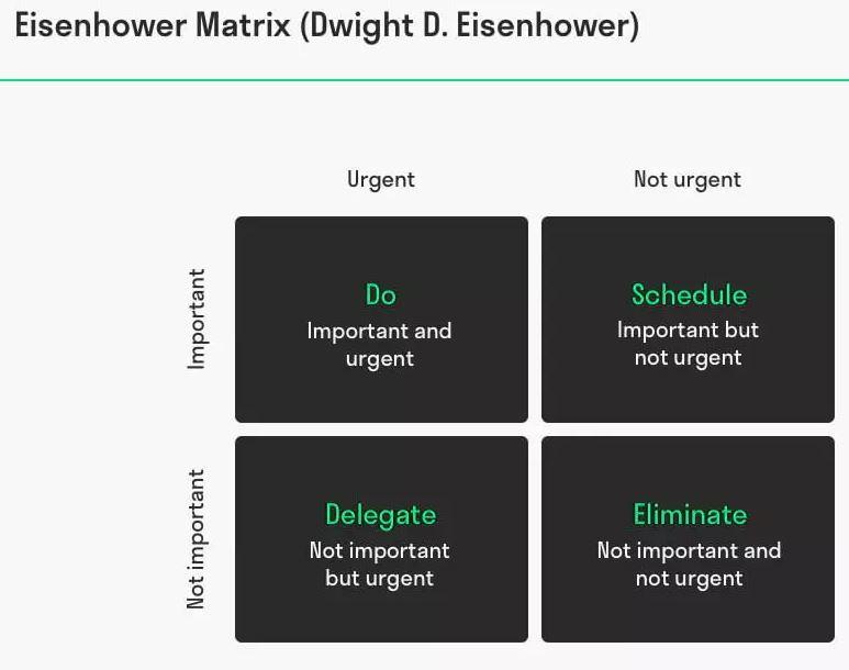 Eisenhower matrix - source: Toolshero.